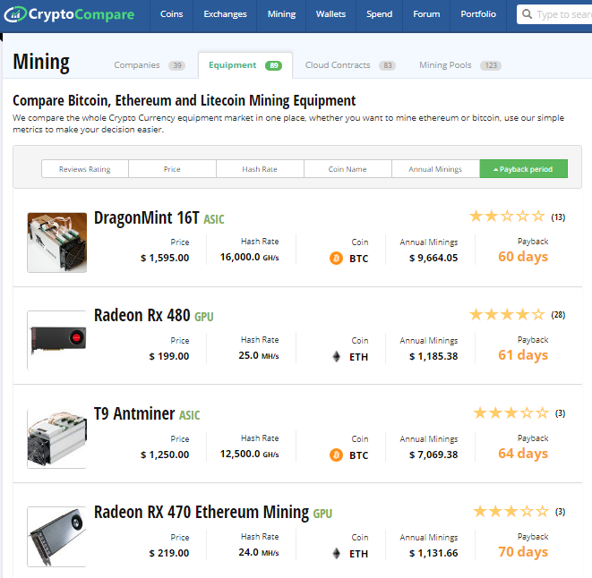 CryptoCompare - Mining Equipment